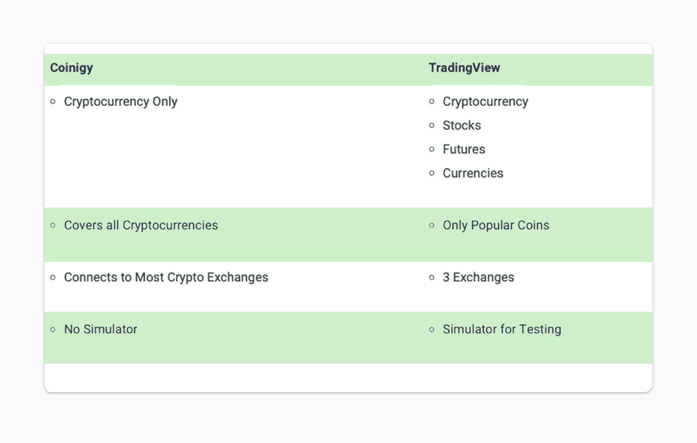 coinigy vs tradingview