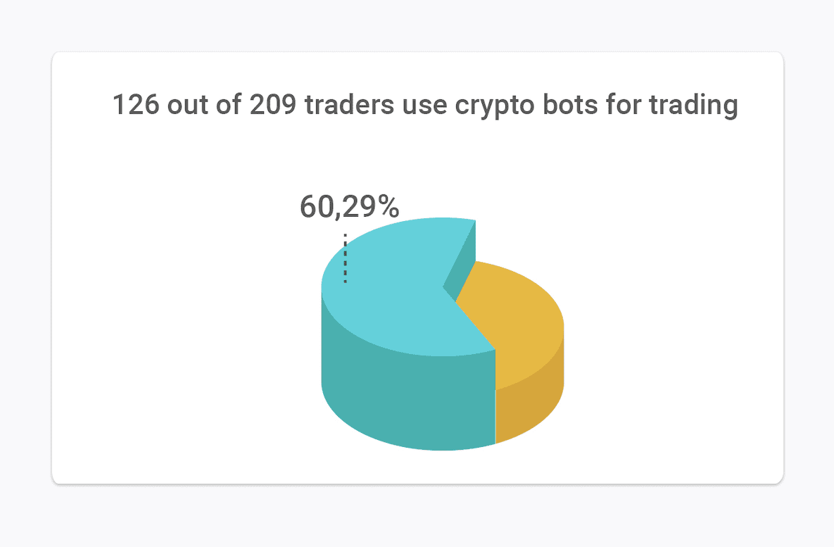 126 out of 209 traders use crypto trading bots